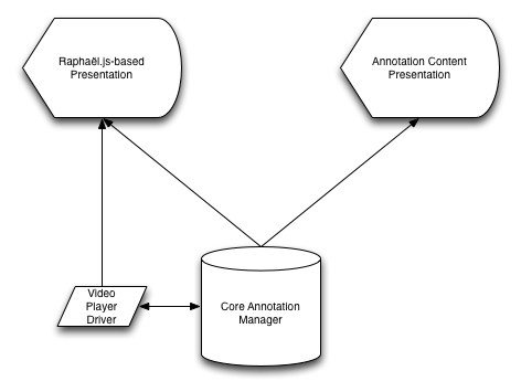 Diagram of how the Video Annotator components relate.